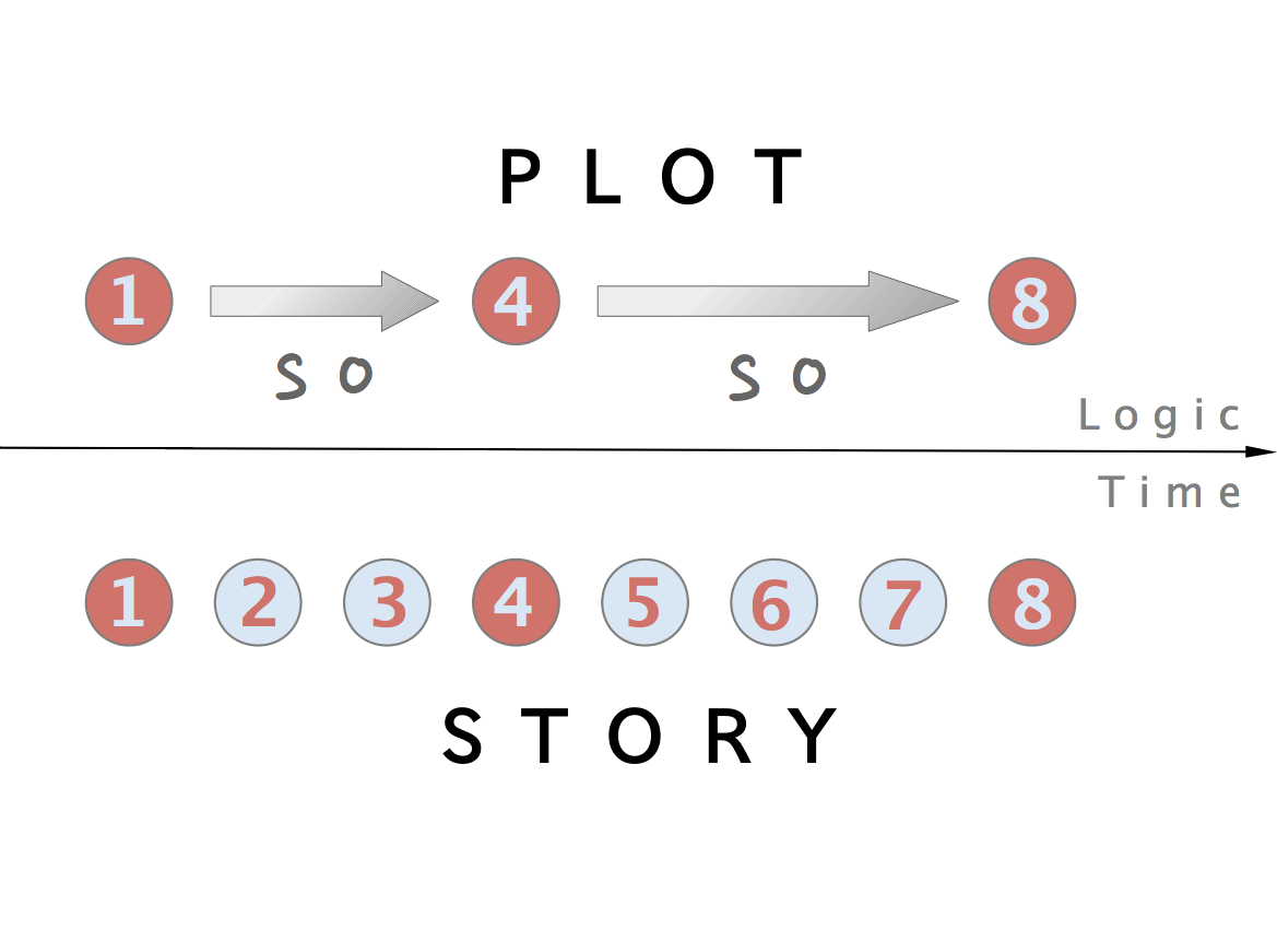 Illustration describing plot points versus story